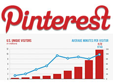 Why Use Pinterest For SEO